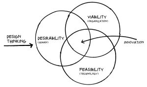 The feasibility, desirability, and viability of Design Thinking